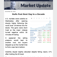 Todd's Market Update - Bulls Display Their Boxing Day Goods