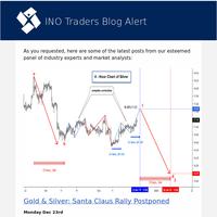 Gold & Silver: Santa Claus Rally Postponed