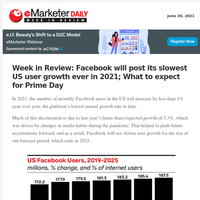 Week in Review: Facebook will post its slowest US user growth ever in 2021; What to expect for Prime Day