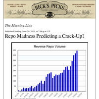Is Repo Madness Predicting a Crack-Up?
