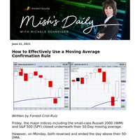[Mish's Daily] How to Effectively Use a Moving Average Confirmation Rule