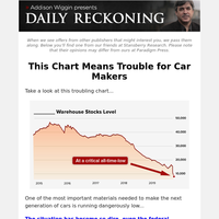 This Chart Means Trouble for Car Makers