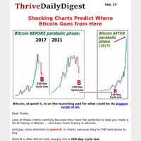 Shocking charts predicts where Bitcoin goes from here!